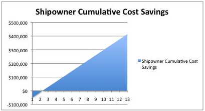 reduce shipping fuel costs maritime commercial vessel fuel savings chart increase profits